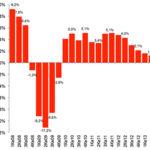 Макро ситуация 2014 г.: Перспективы роста ухудшаются