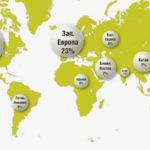 Рынок ТОиР 2014 года по регионам